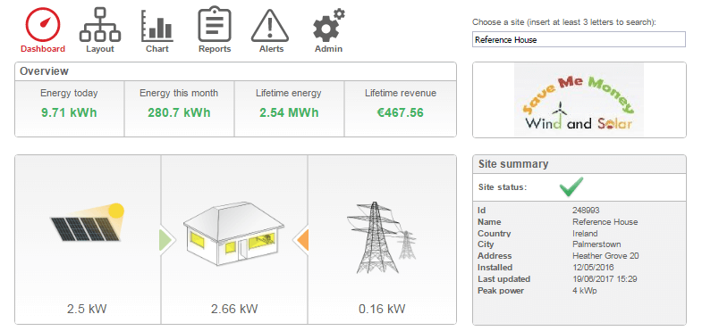 Groovy Domestic Solar Pv Savememoney Always Gives You More Up To 3800 Wiring Digital Resources Funapmognl